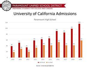 UC Admissions Data.jpg