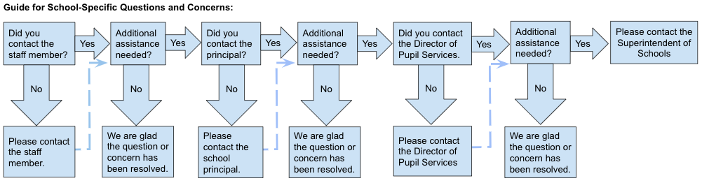 Communications flowchart