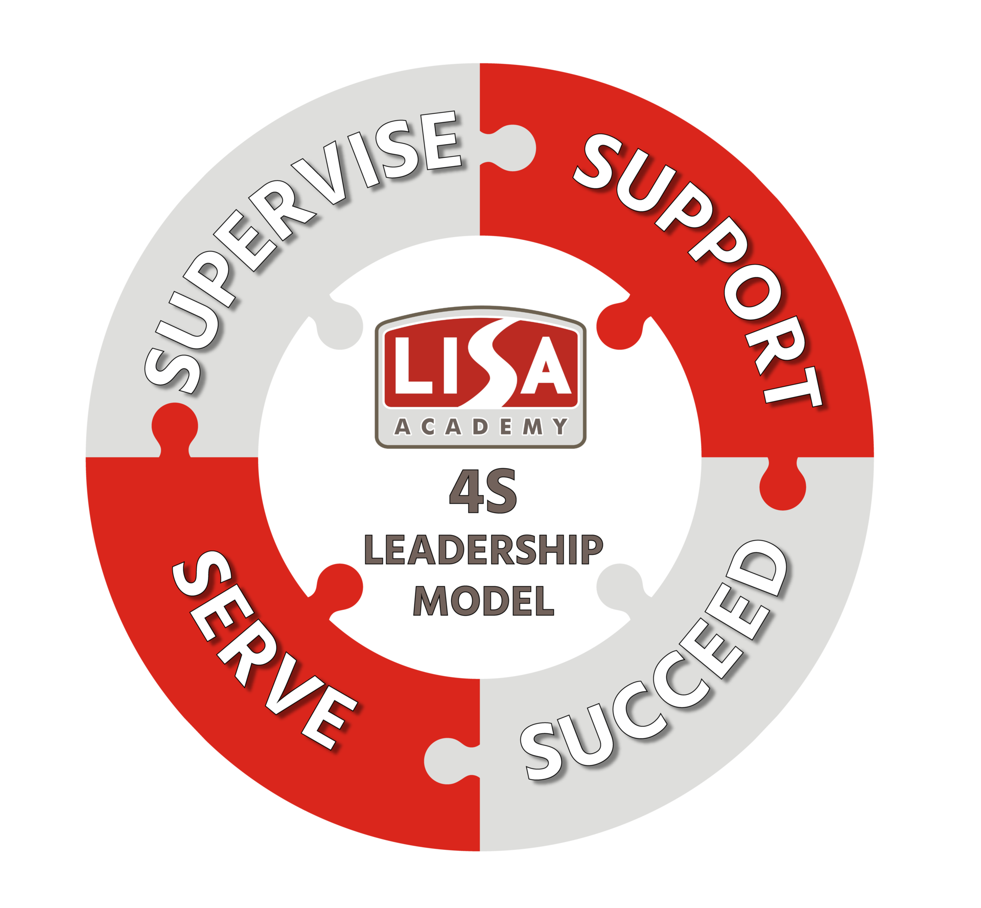 4S Leadership Graphic
