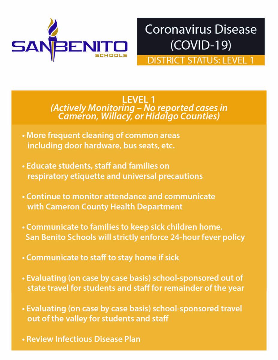 District - Corona Level 1