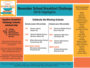 Table that shows winners of the Breakfast Challenge.