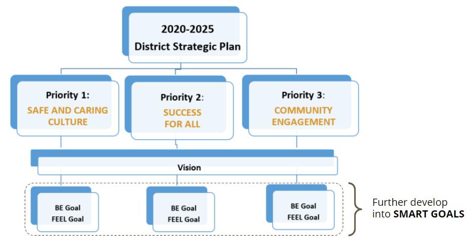 Strategic Plan Organization Infographic