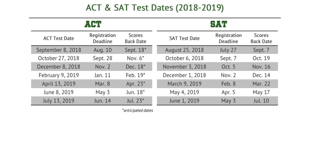 SAT and ACT Info – Counseling – Foothill High School