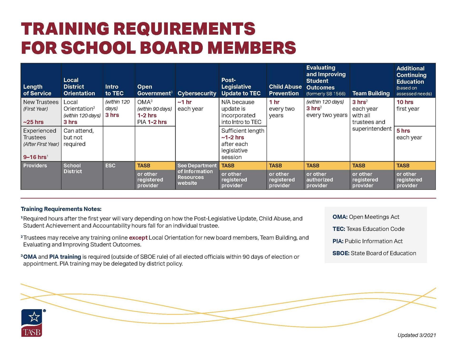 Board Training Requirements