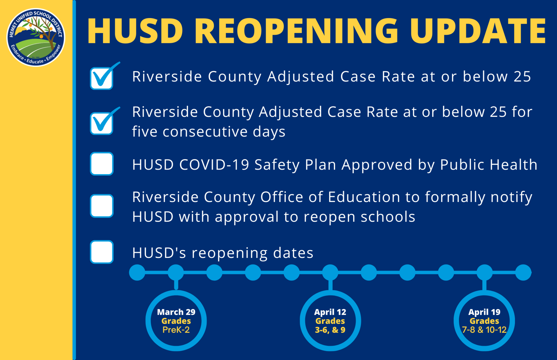 HUSD's Reopening Timeline