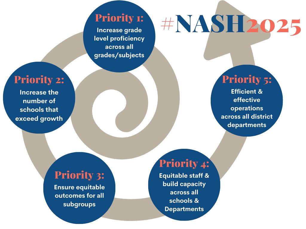 #NASH2025