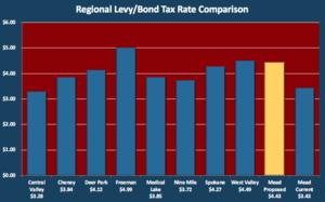 Regional Comparison Bond/Levy