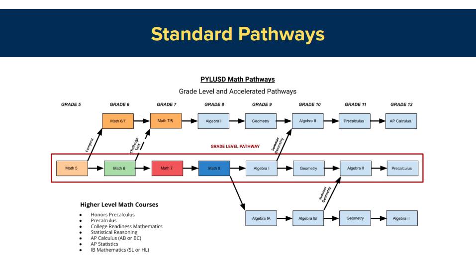 Standard Math Pathways in PYLUSD