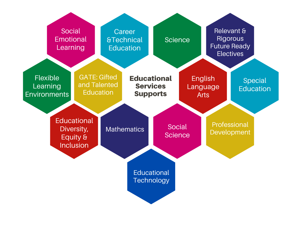 Educational Services Supports