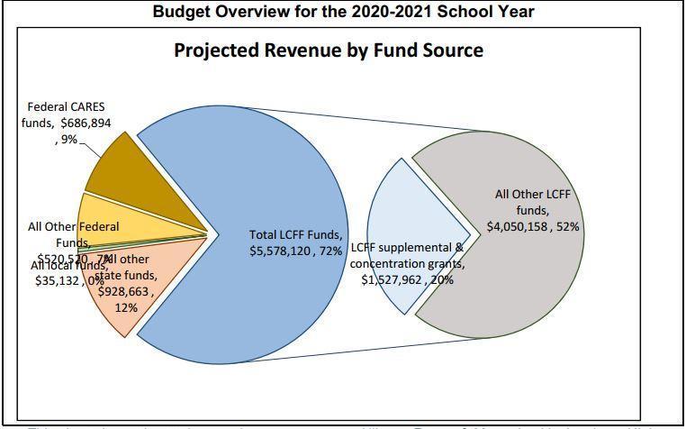 Parent Budget Overview 2020-2021 Thumbnail Image