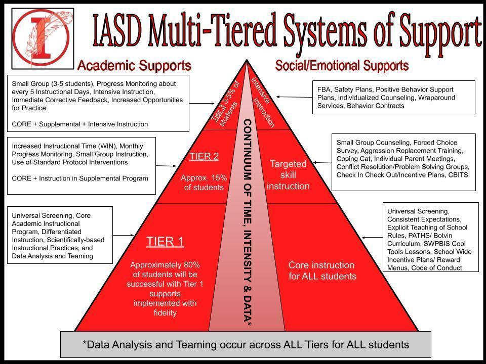 IASD MTSS Triangle