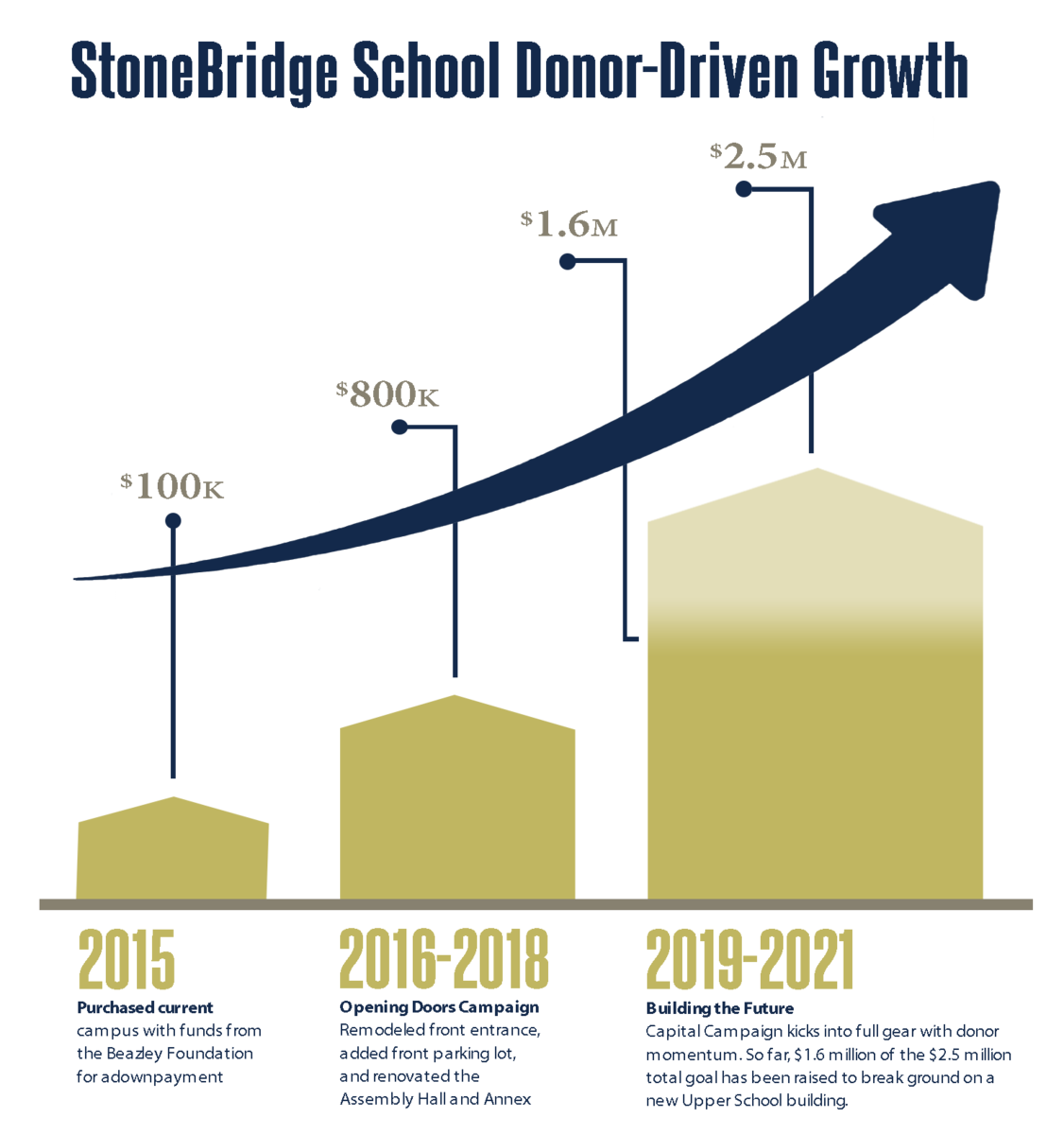 SBS Donor-Driven Growth