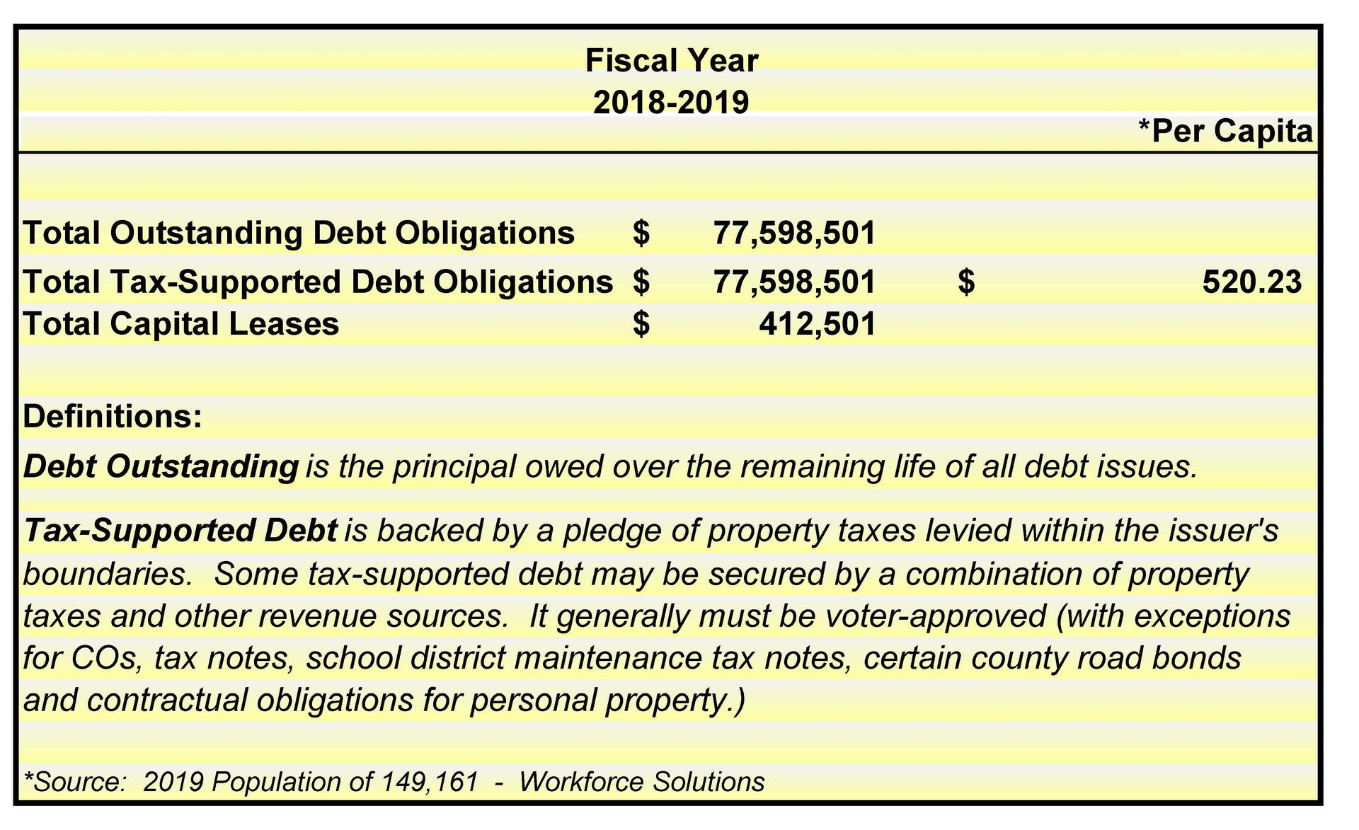 2019 Total Outstanding Debt Obl-definition