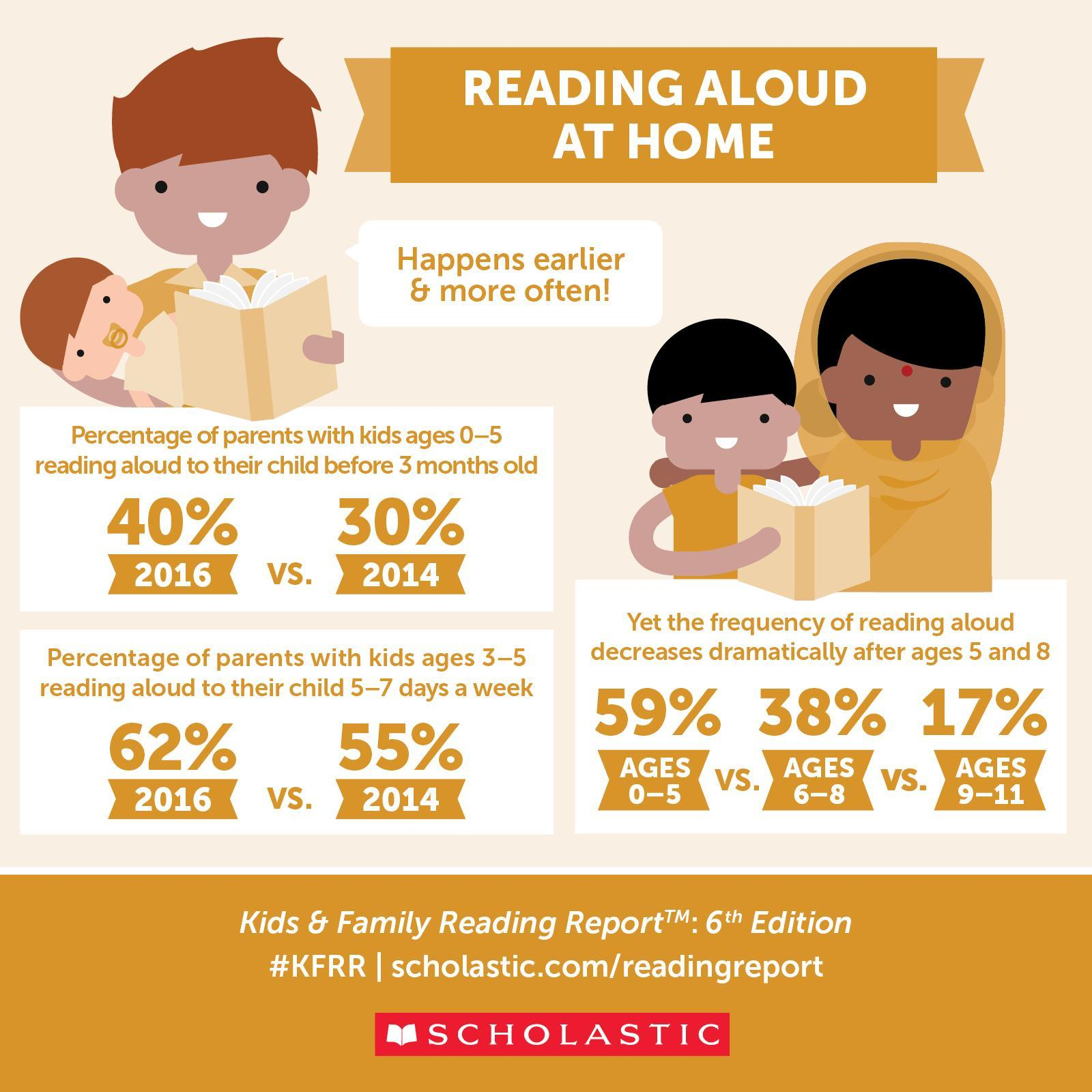 Reading Aloud at Home
