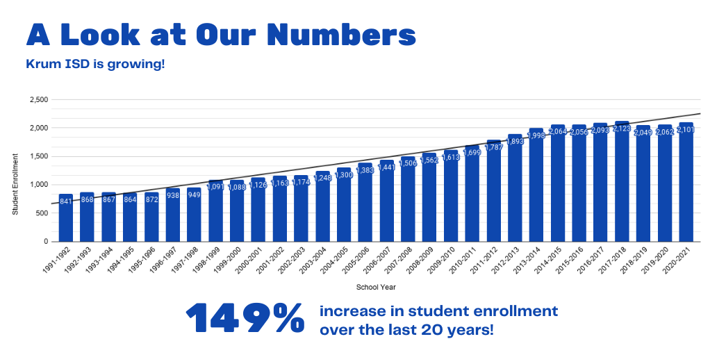 bar graph depicts increase in student enrollment over the last 20 years, showing the upward trend