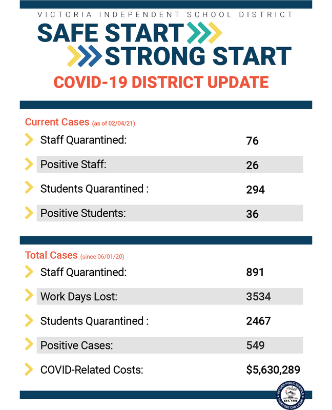 weekly district covid update