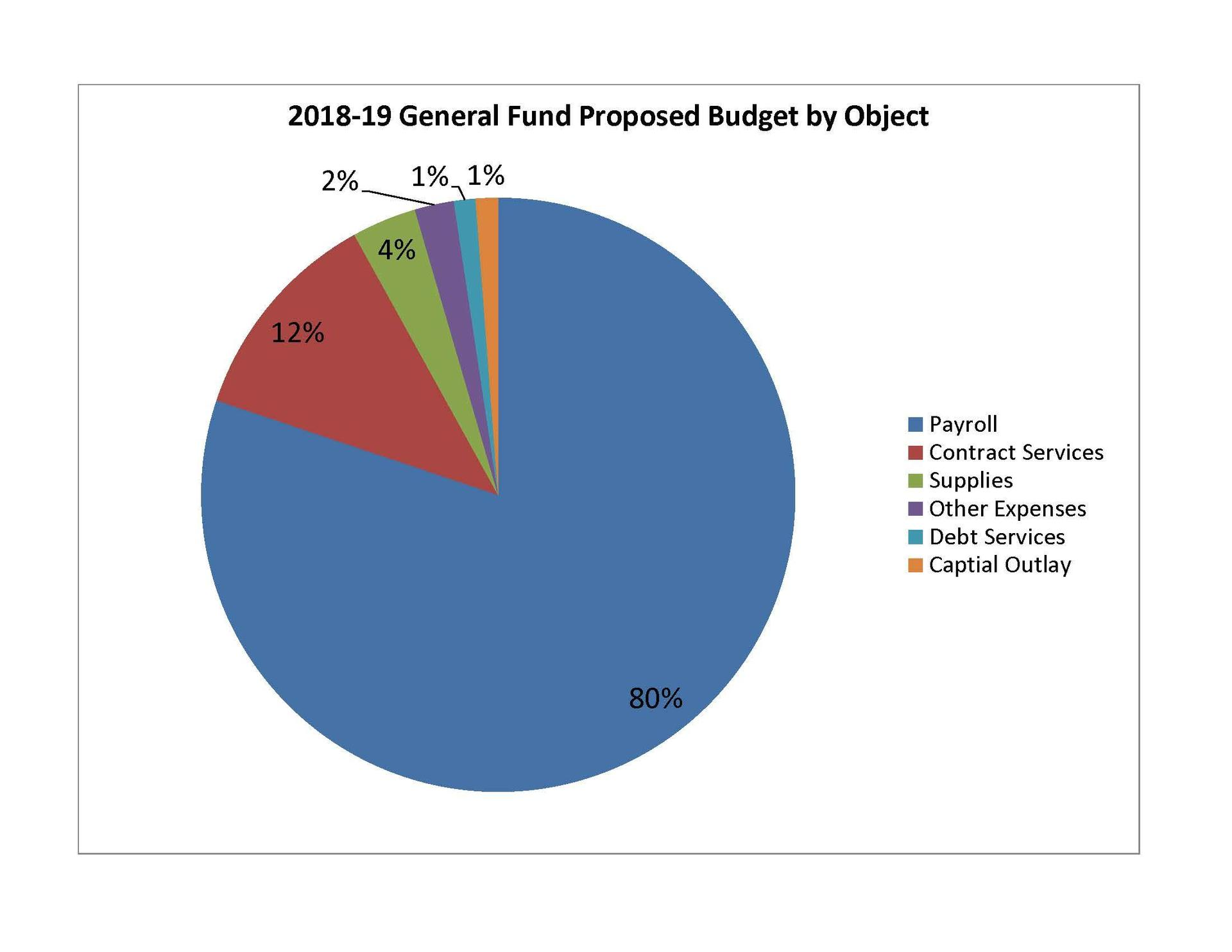 Budgeted Funds by Object