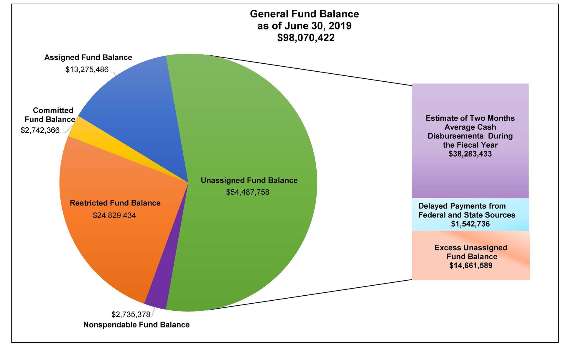Fund Balance 6-30-19