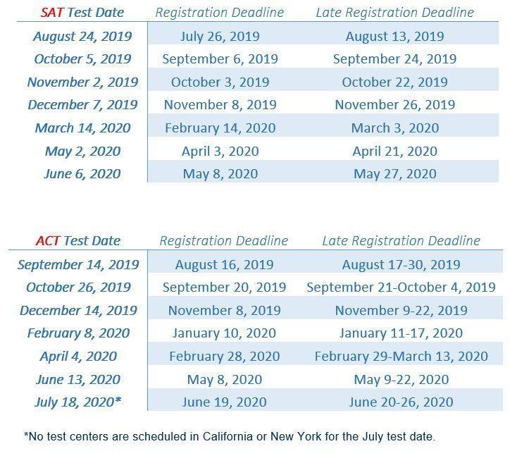 SAT & ACT 2019-2020