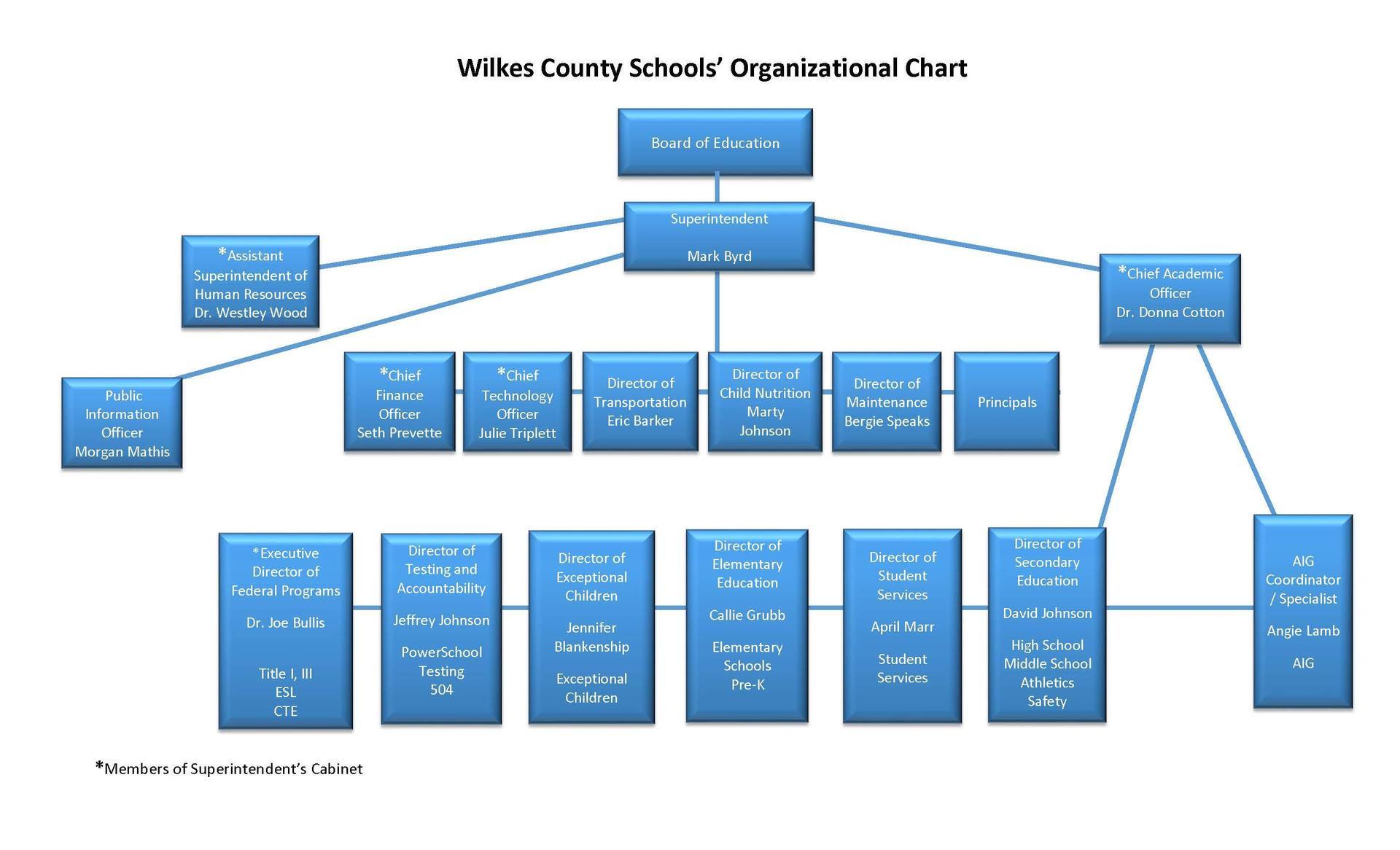 Wilkes County Schools Organizational Chart