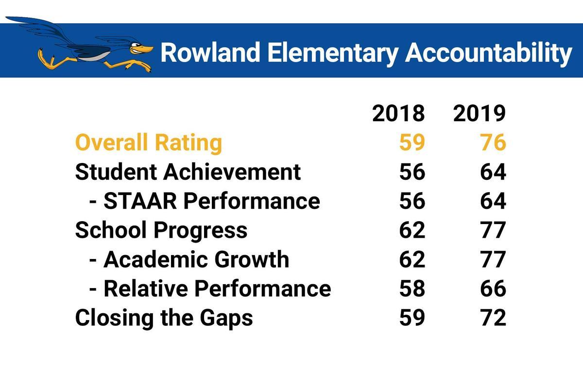 rowland accountability ratings