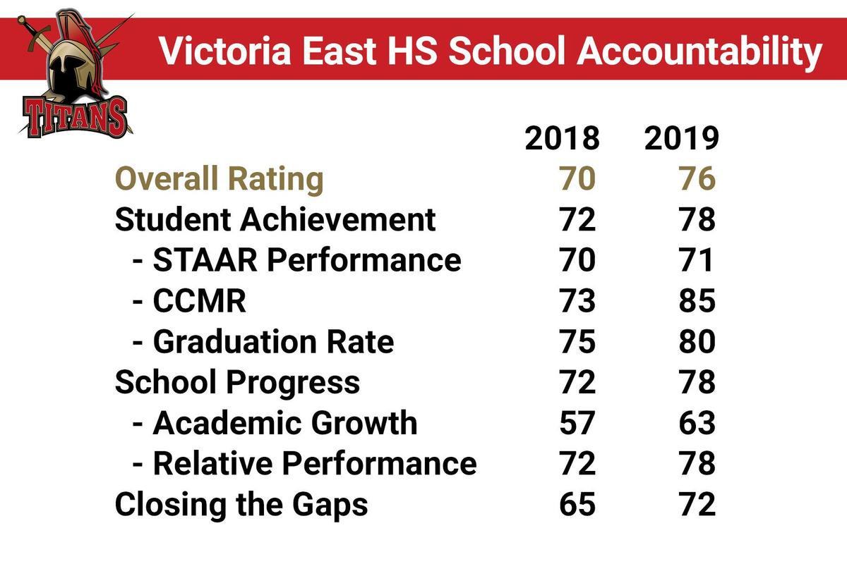 vehs accountability rating