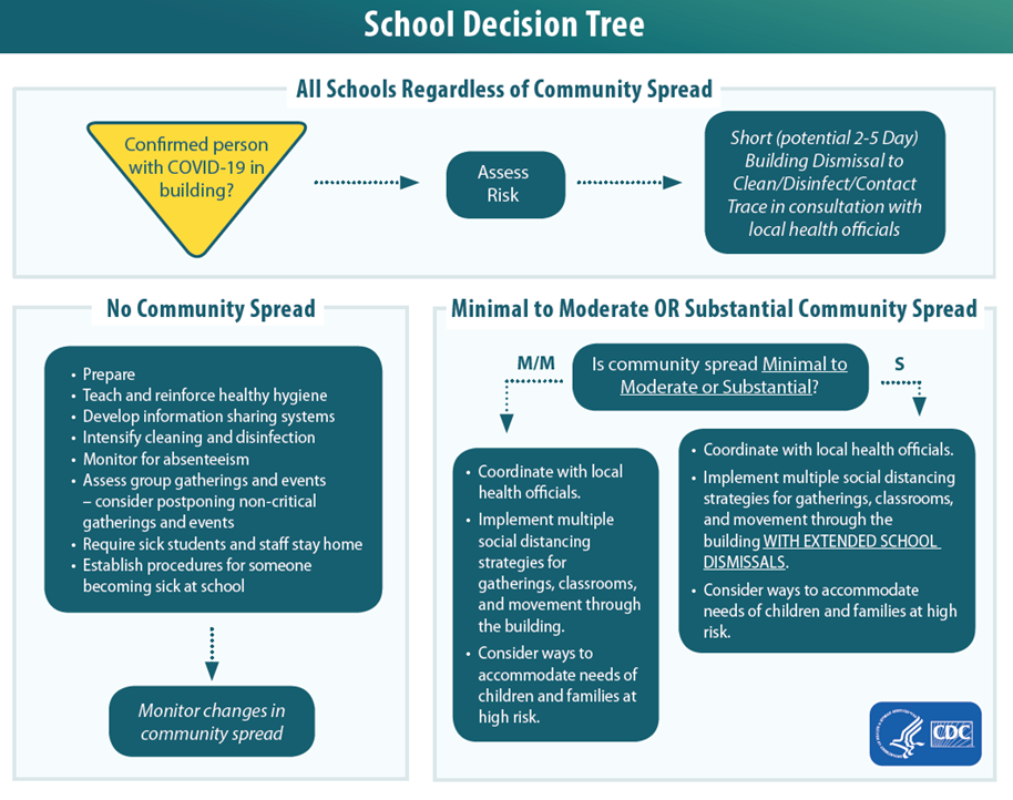 cdc guidelines for school districts