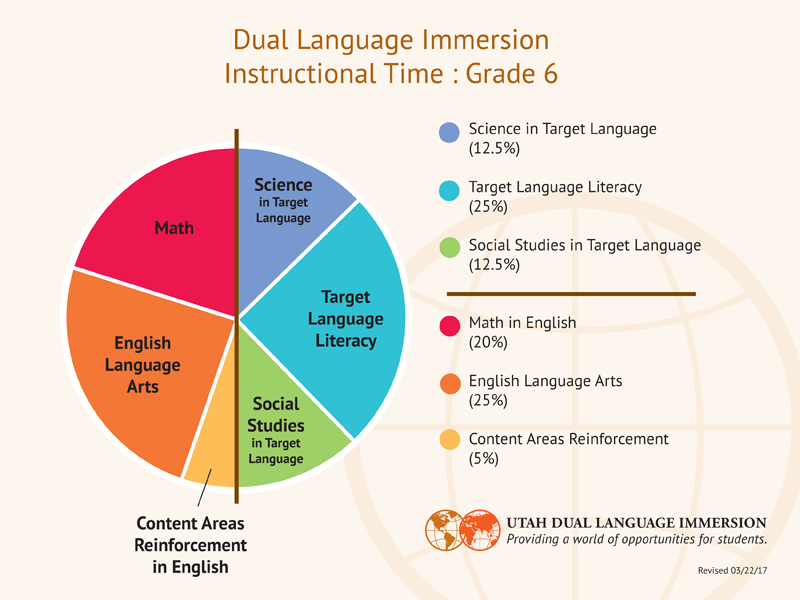 DLI Instructional Model Grades 6