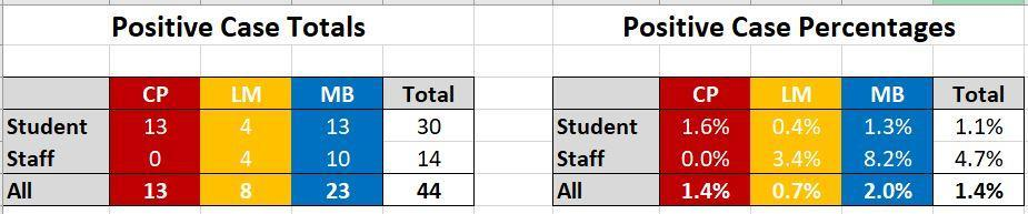 Small graph of Covid 19 numbers by campus.