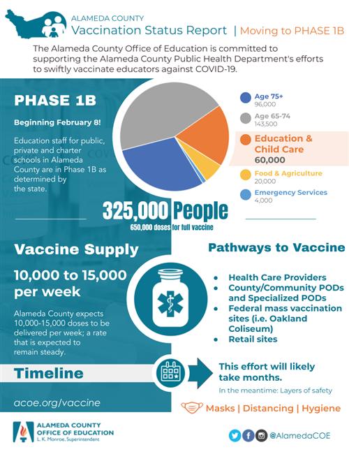 2021 Vaccine infographic