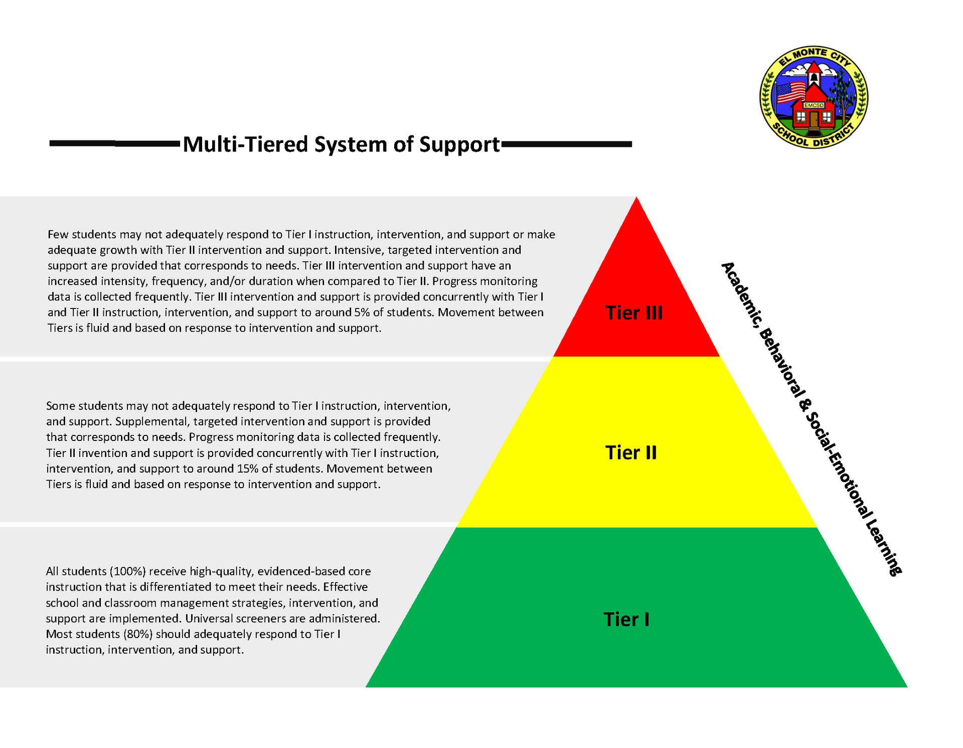 Tier Visual Graphic