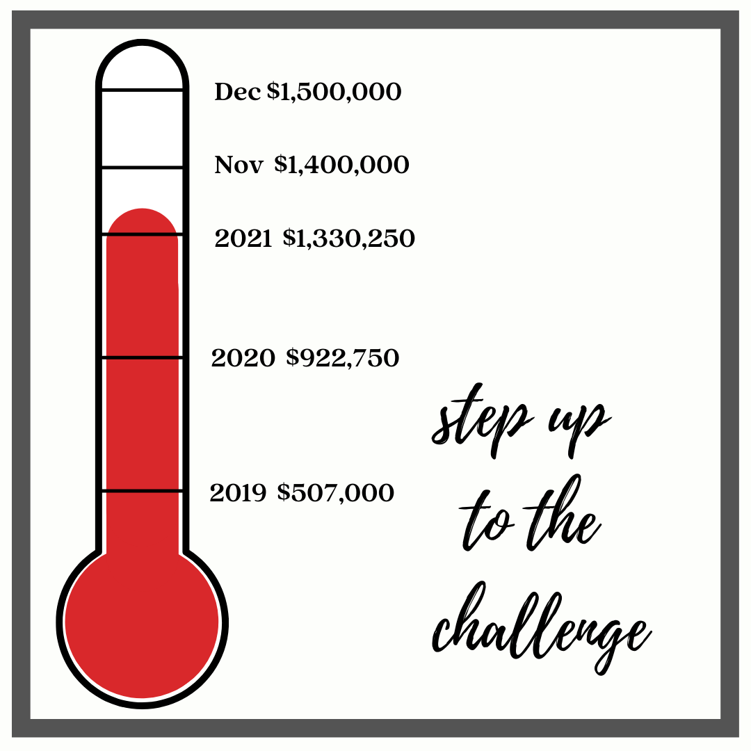 Thermometer of amount raised ($1,330,250)