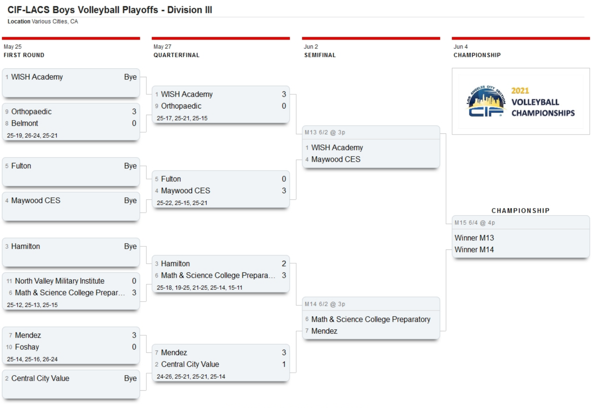 CIF Los Angeles City Section Boys Volleyball - Division III Playoff Bracket