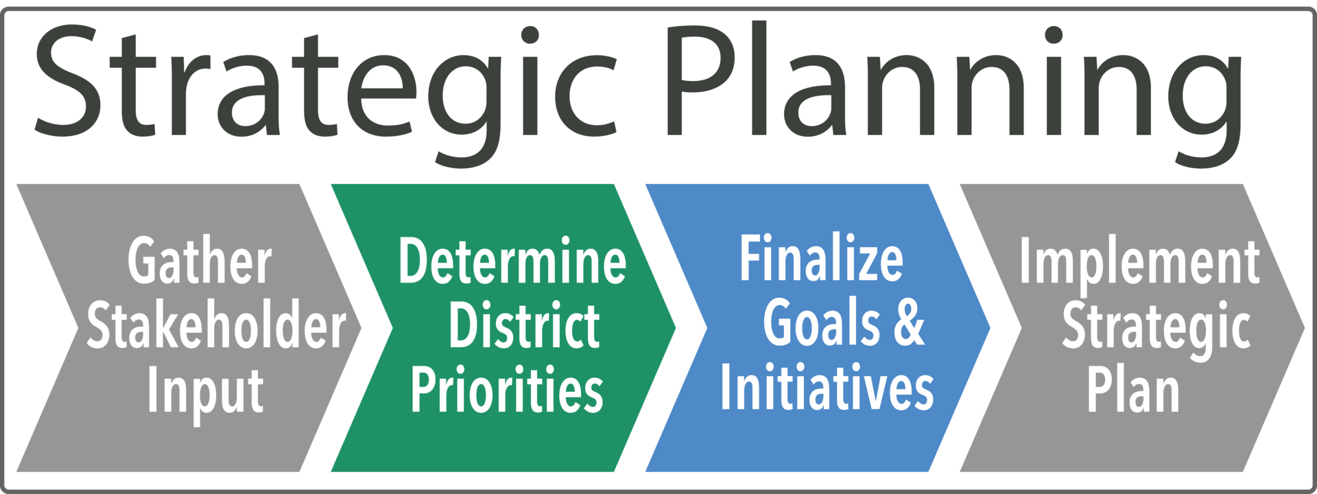 Strategic Planning Flowchart
