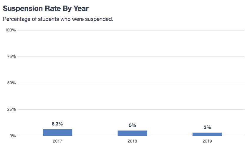 Suspension Rates Continue to Decrease