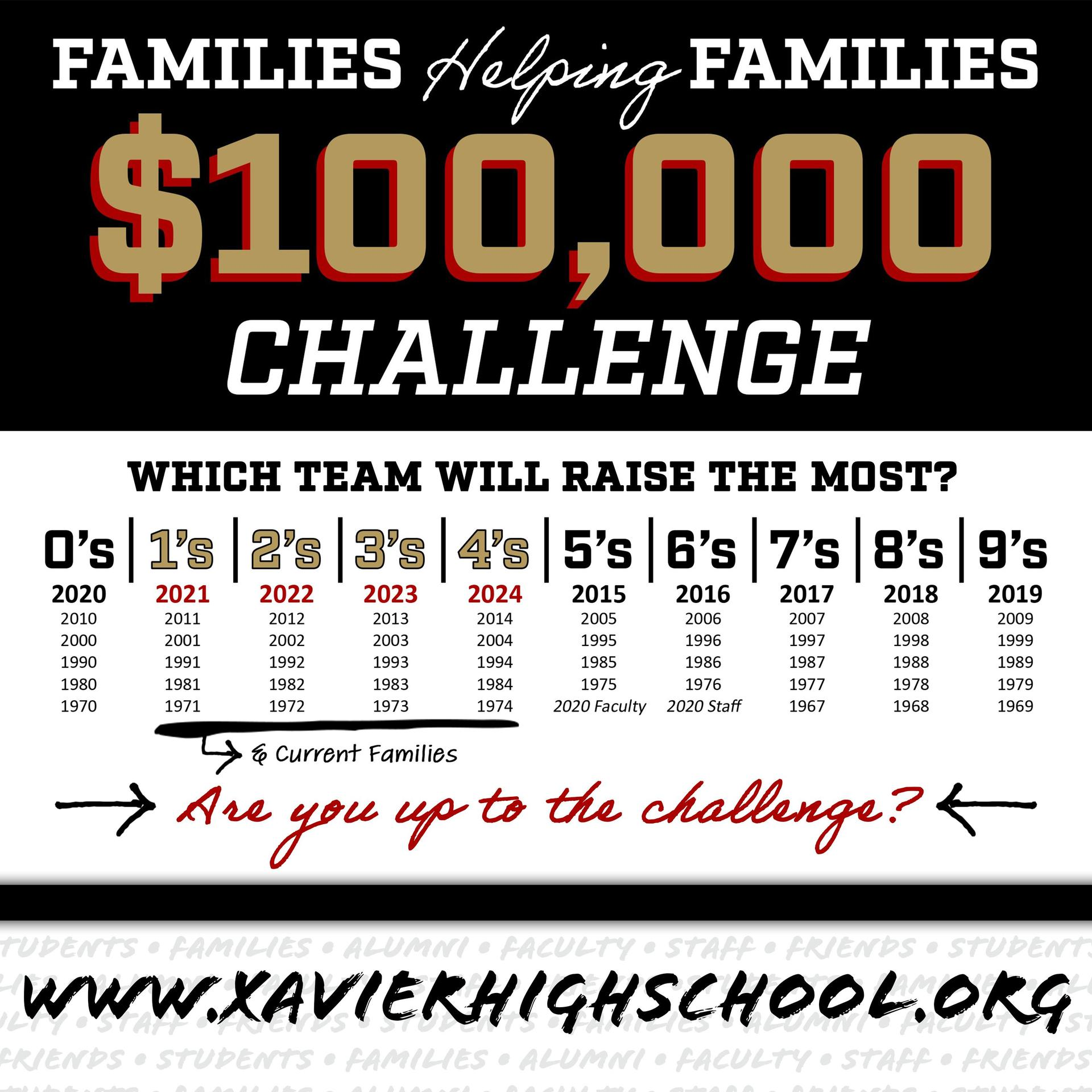 Xavier's Families Helping Families Financial Aid Team Challenge