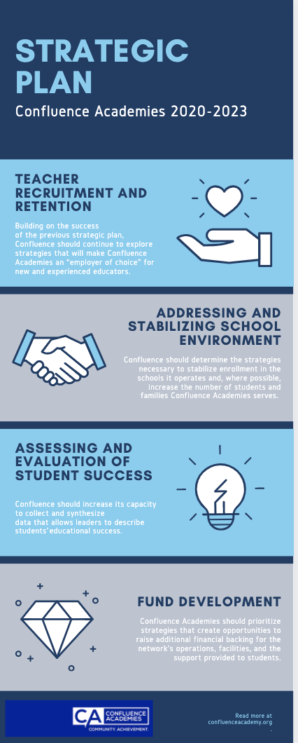 confluence academies strategic plan 2020-2023