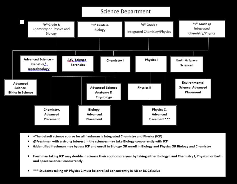Science Schematic