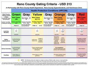 Reno County Gating Criteria Announced Thumbnail Image