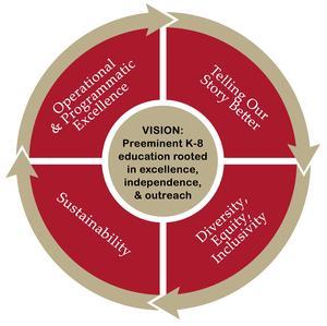strategic plan graphic