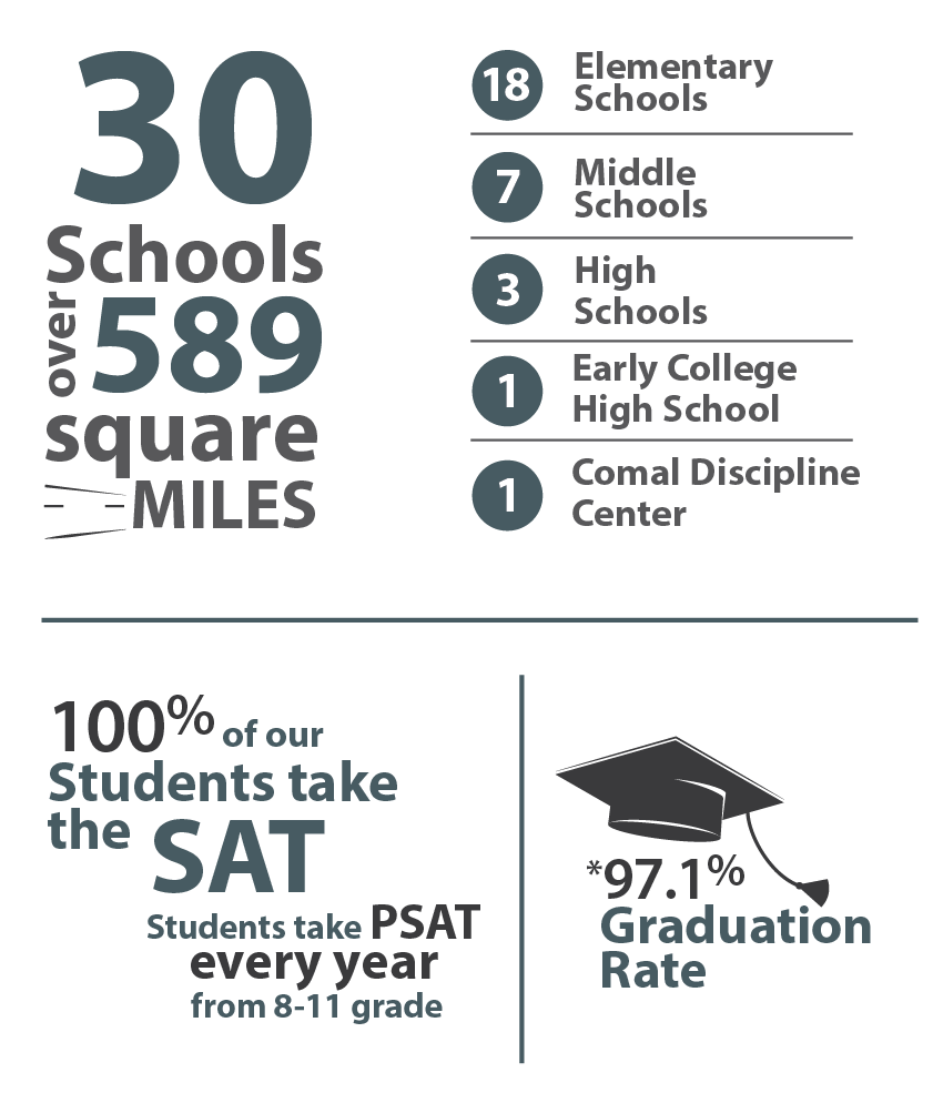 30 School are part of Comal ISD Graphic