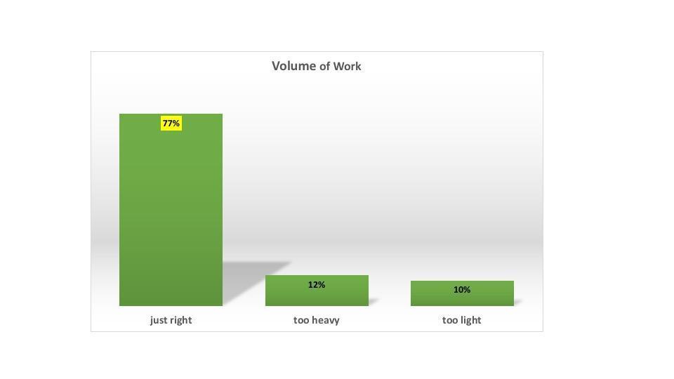 volume of work