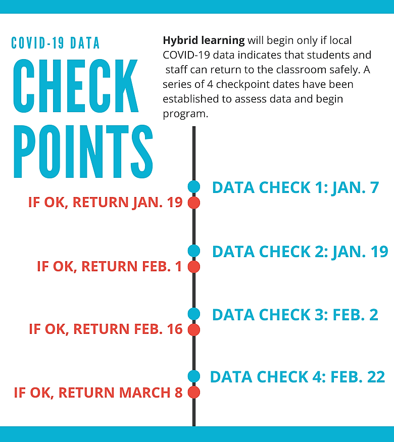 check point dates