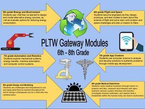CMS Gateway Infographic.JPG