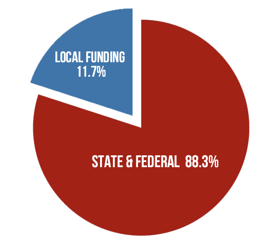 Levy Funding Pie Chart
