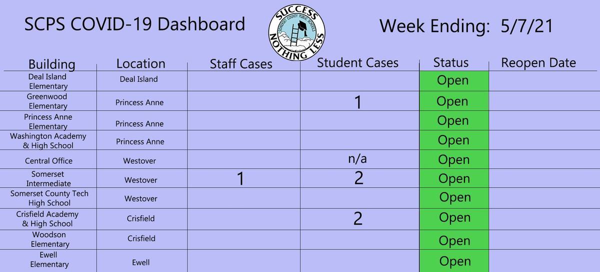 5/7 dashboard