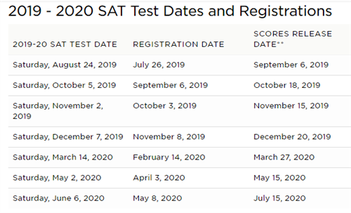 picture about Printable Tsi Practice Test named SAT/ACT/TSI Registration, Dates, and Verify Planning