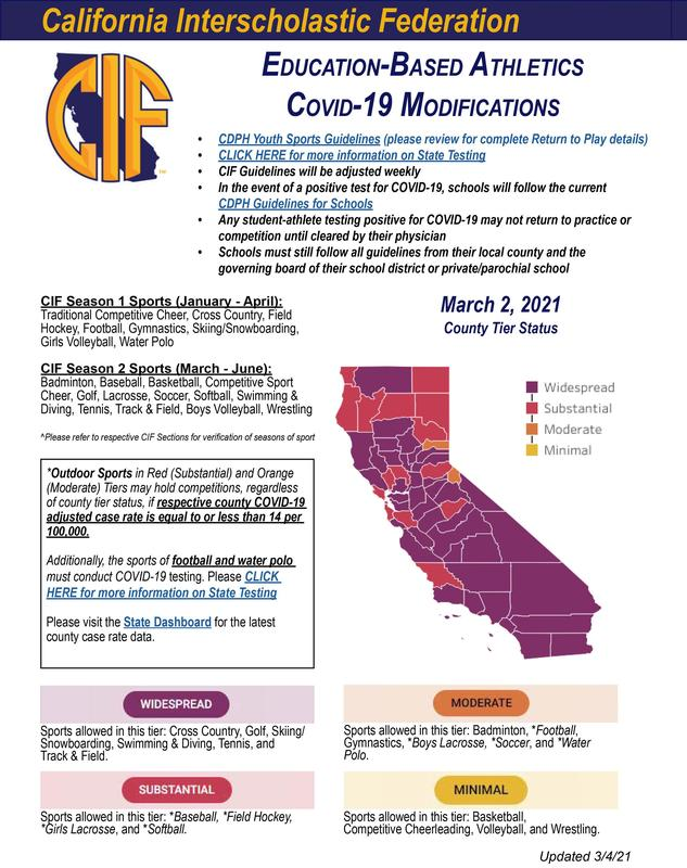 CIF Color Tier Plan For Sports (updated 3/2/21) Featured Photo