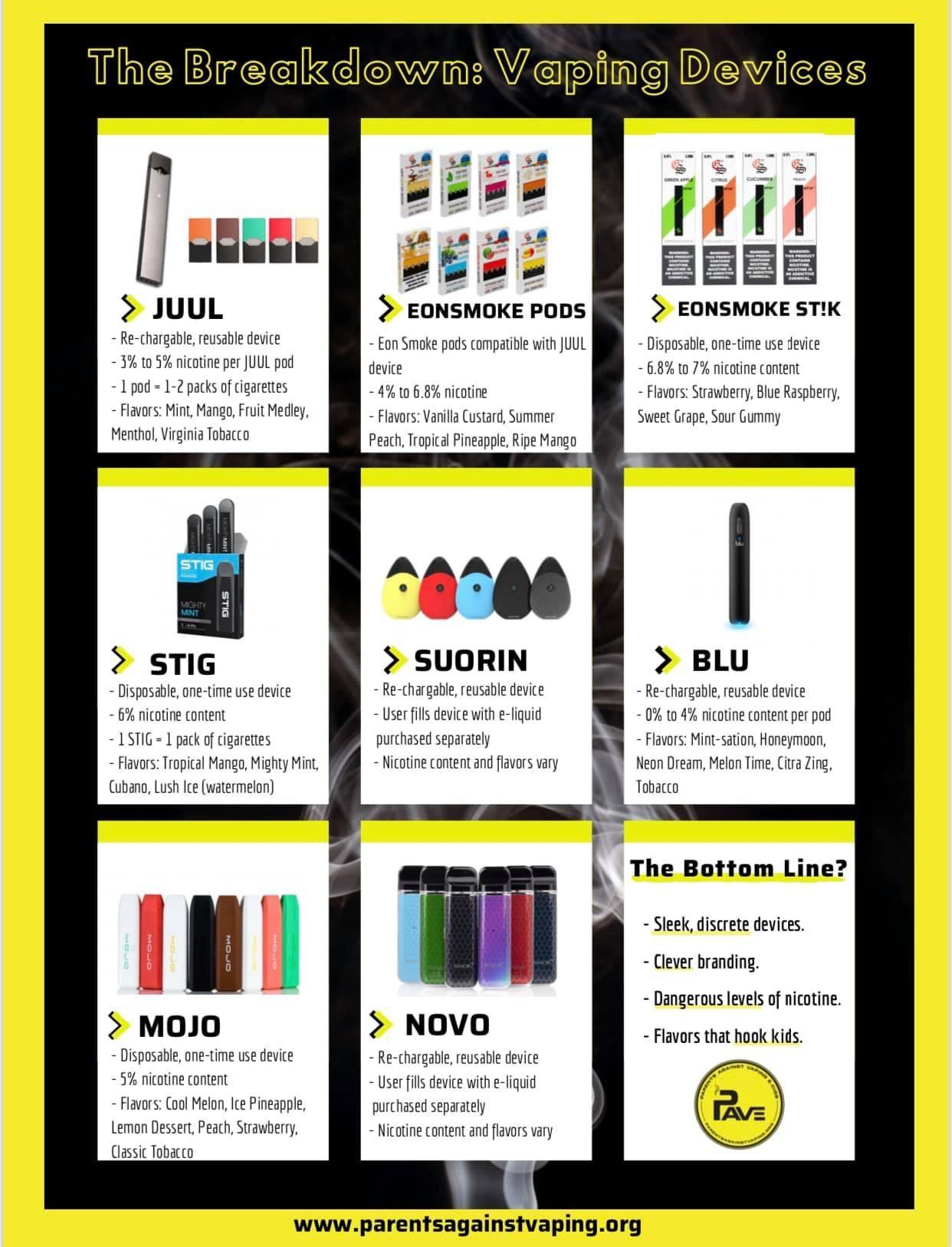 vaping devices infographic
