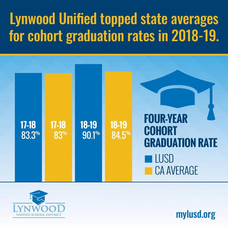 Lynwood Unified Tops State Averages in Graduation Rates Featured Photo